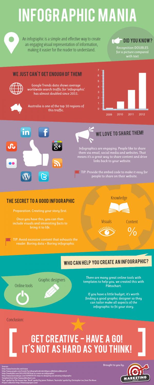 Marketing.com.au Infographic Mania