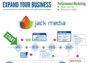 How To Expand Online With Performance Marketing