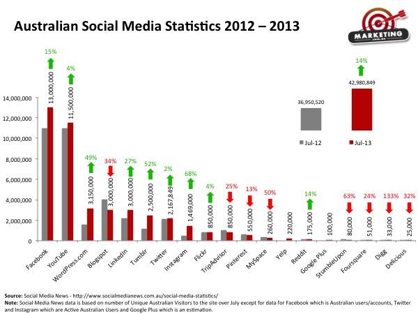 Australian Social Media Statistics 2013