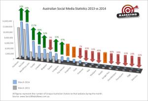 Australian Social Media Statistics: 2013 vs 2014