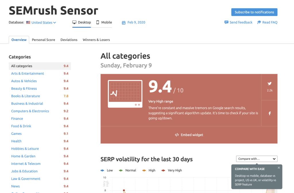 SEMrush Sensor SERPs Tool