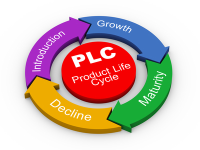 A Beginner's Guide To The Product Life Cycle