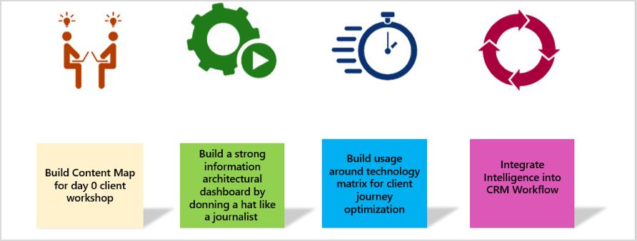 data marketing concept