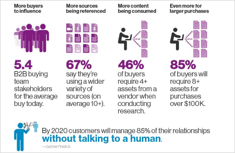 data marketing statistics