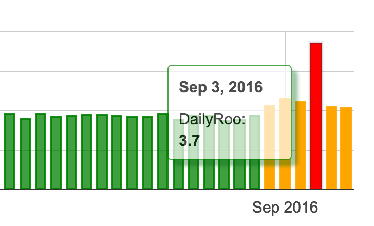 Changes Detected in Google SERPs in Early September