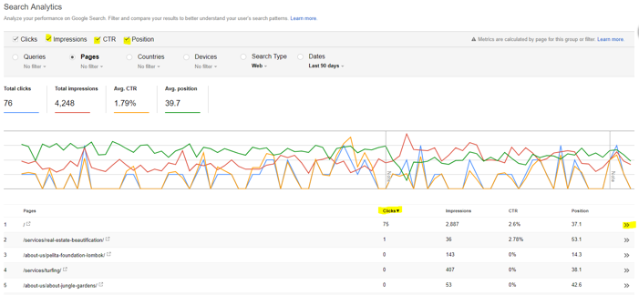 Google Search Console CTR optimisation