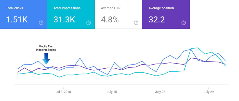 Google search console mobile