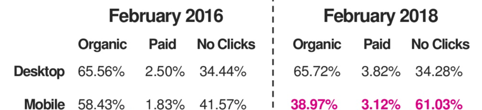 click through rates comparison image